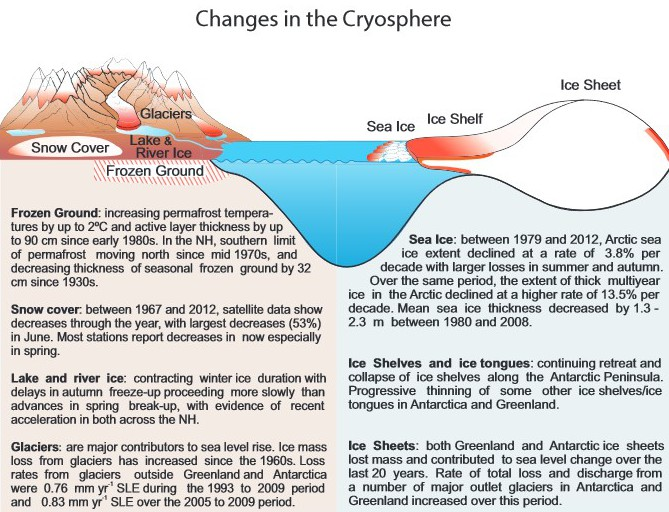 IPCC - AR5 Cryosphere 1