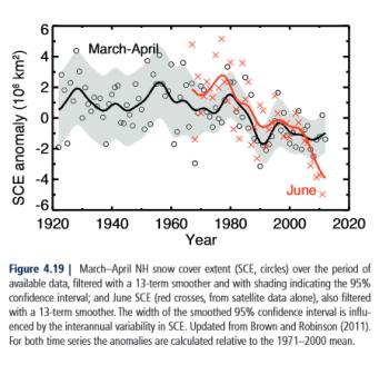 IPCC - AR5 Snow Cover